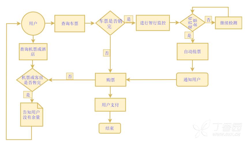 产品经理常用的三种流程图,产品需求设计全靠它图片