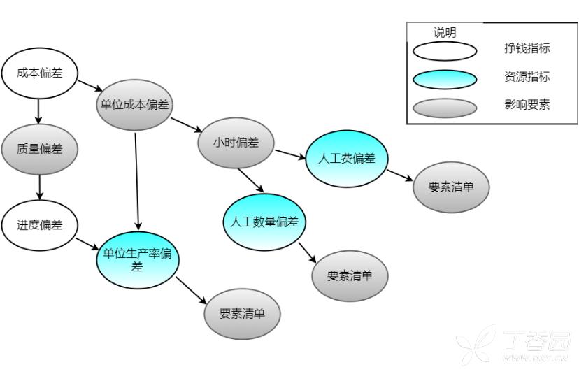 流程图的使用很广泛在很多地方都会见到,通过流程图我们可以更加直观的明白事情的整个操作过程,我们在平时写作的时候偶尔也会使用到流程图,那么流程图是怎样绘制的呢。下面是分享的项目进度成本管控流程图模板与绘制方法简介,一起来看一下吧。    项目进度成本管控链图流程图迅捷画图   1.